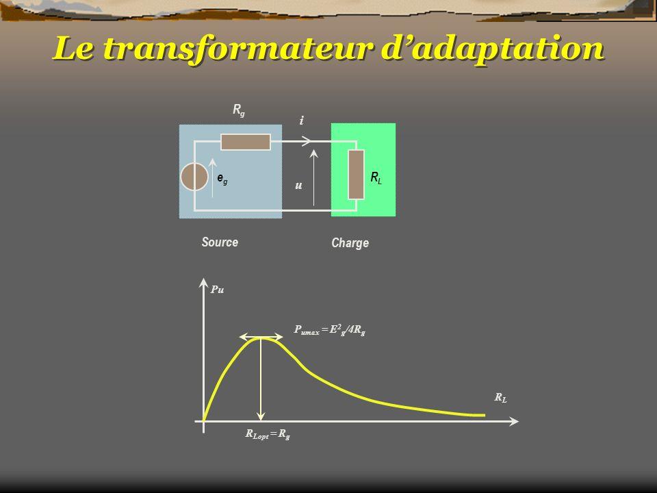 Le transformateur dadaptation Source Charge u i RgRg RLRL egeg Pu RLRL R Lopt = R g P umax = E 2 g /4R g