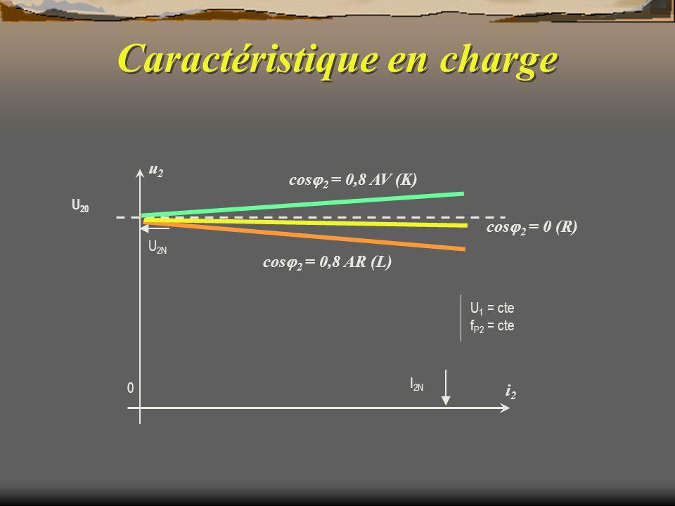 I 2N U 2N U 20 u2u2 i2i2 0 cos 2 = 0,8 AV (K) cos 2 = 0,8 AR (L) cos 2 = 0 (R) U 1 = cte f P2 = cte Caractéristique en charge