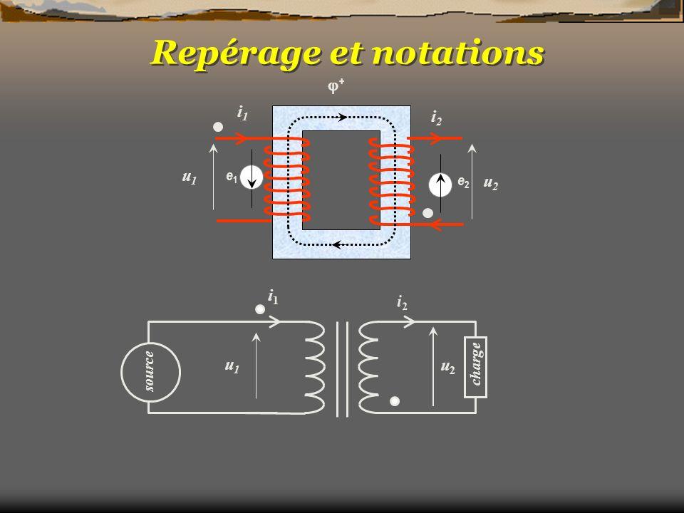 Le transformateur réel Schéma « Naturel » l1l1 l2l2 r1r1 r2r2 -m u 1 i1i1 u1u1 -mi 2 i2i2 u2u2 RFRF u1u1 LPLP Résistance du fil Inductance magnétisante Pertes fer Inductance de fuites