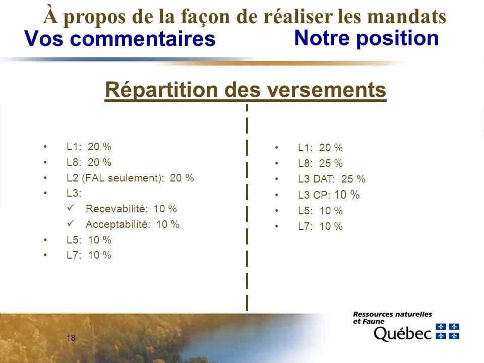 18 Vos commentaires Notre position À propos de la façon de réaliser les mandats L1: 20 % L8: 20 % L2 (FAL seulement): 20 % L3: Recevabilité: 10 % Acceptabilité: 10 % L5: 10 % L7: 10 % L1: 20 % L8: 25 % L3 DAT: 25 % L3 CP: 10 % L5: 10 % L7: 10 % Répartition des versements