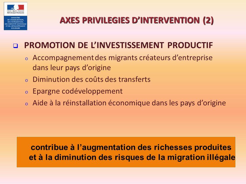 PROMOTION DE LINVESTISSEMENT PRODUCTIF o Accompagnement des migrants créateurs dentreprise dans leur pays dorigine o Diminution des coûts des transfer