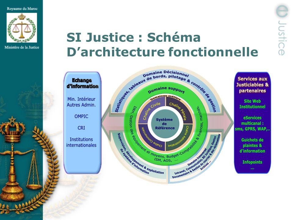 SI Justice : Schéma Darchitecture fonctionnelle