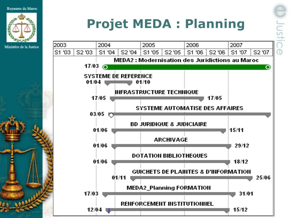 Projet MEDA : Planning