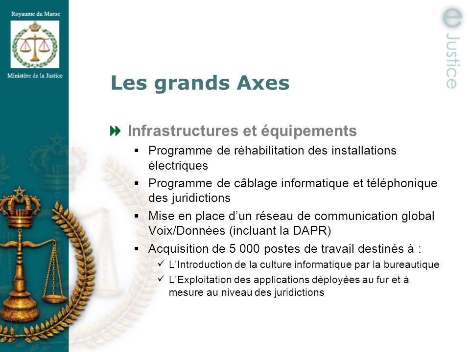 Les grands Axes Infrastructures et équipements Programme de réhabilitation des installations électriques Programme de câblage informatique et téléphon