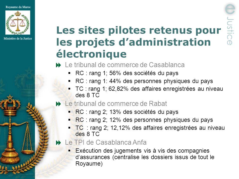 Les sites pilotes retenus pour les projets dadministration électronique Le tribunal de commerce de Casablanca RC : rang 1; 56% des sociétés du pays RC