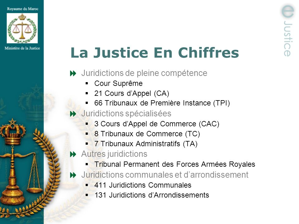 e-Carte Judiciaire Objectifs : Offrir une aide aux citoyens et aux professionnels dans la détermination de la juridiction compétente Offrir un outil daide à la décision pour adapter la carte judiciaire du Royaume