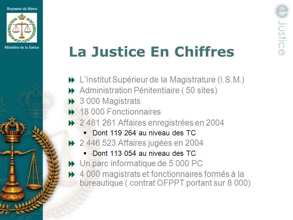 La Justice En Chiffres LInstitut Supérieur de la Magistrature (I.S.M.) Administration Pénitentiaire ( 50 sites) 3 000 Magistrats 18 000 Fonctionnaires
