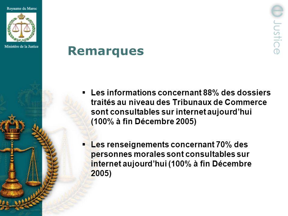 Remarques Les informations concernant 88% des dossiers traités au niveau des Tribunaux de Commerce sont consultables sur internet aujourdhui (100% à f