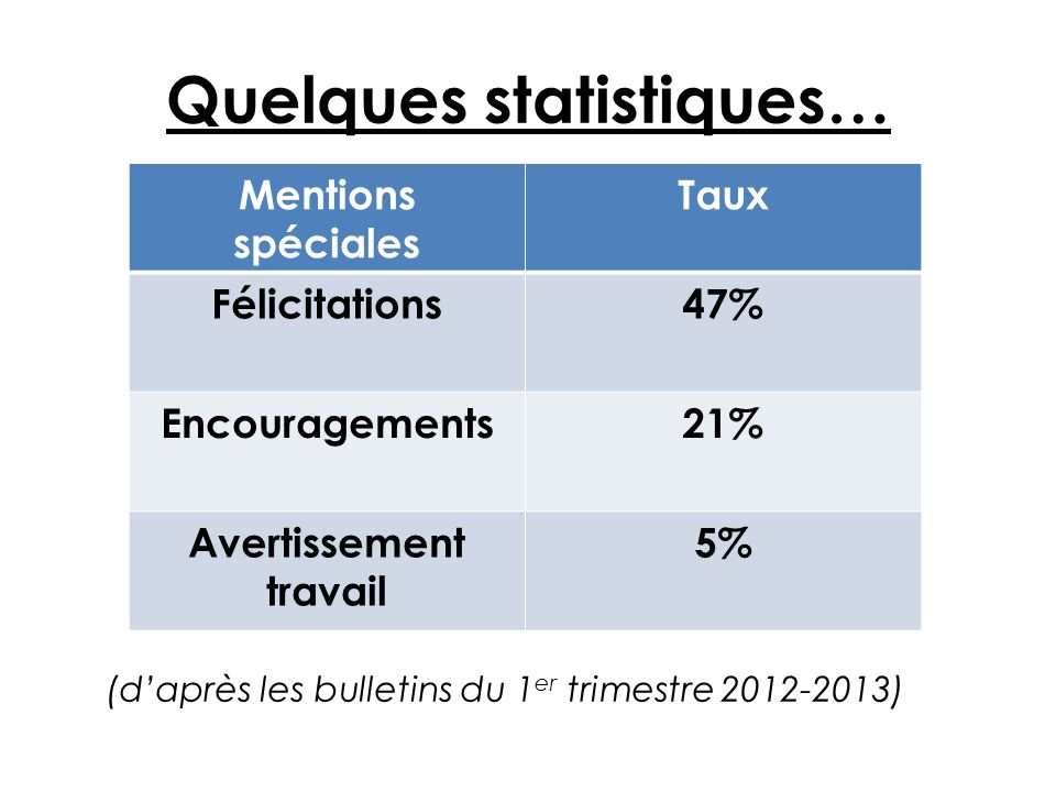 Mentions spéciales Taux Félicitations47% Encouragements21% Avertissement travail 5% (daprès les bulletins du 1 er trimestre 2012-2013)