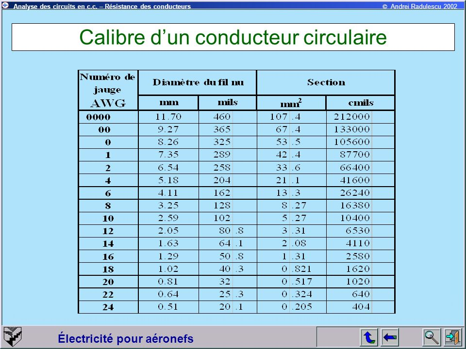 © Andrei Radulescu 2002Analyse des circuits en c.c. – Résistance des conducteurs Électricité pour aéronefs Calibre dun conducteur circulaire