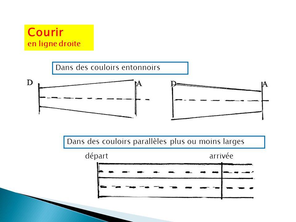 Courir en ligne droite Dans des couloirs entonnoirs Dans des couloirs parallèles plus ou moins larges départarrivée