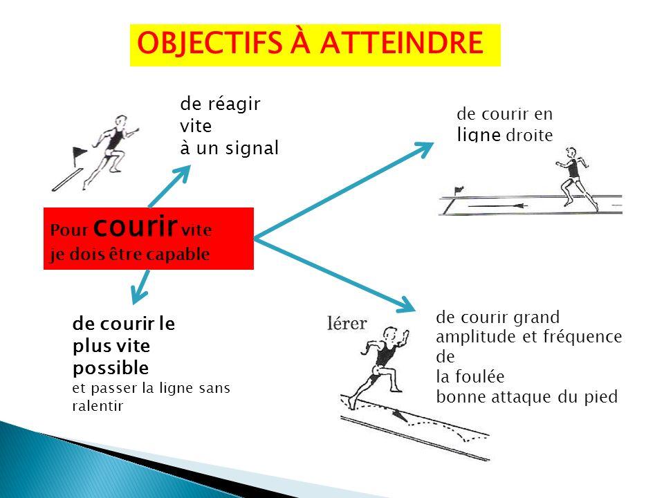 OBJECTIFS À ATTEINDRE de réagir vite à un signal de courir en ligne droite (dans laxe) Pour courir vite je dois être capable de courir le plus vite po