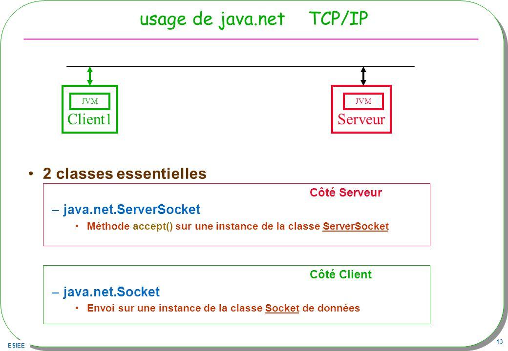 ESIEE 13 usage de java.net TCP/IP 2 classes essentielles Côté Serveur –java.net.ServerSocket Méthode accept() sur une instance de la classe ServerSock