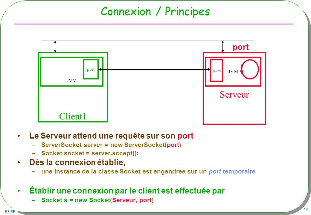 ESIEE 14 Connexion / Principes Le Serveur attend une requête sur son port –ServerSocket server = new ServerSocket(port) –Socket socket = server.accept