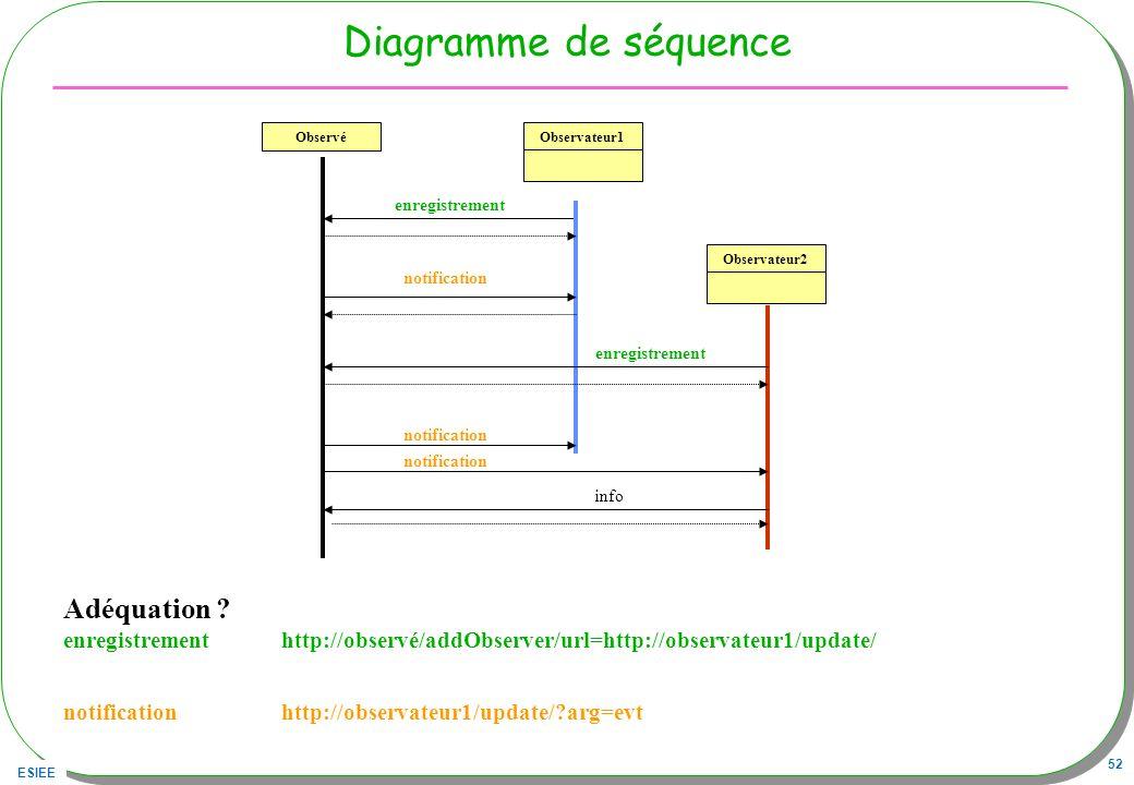 ESIEE 52 Diagramme de séquence Observé enregistrement Observateur1Observateur2 enregistrement notification info Adéquation ? enregistrement http://obs