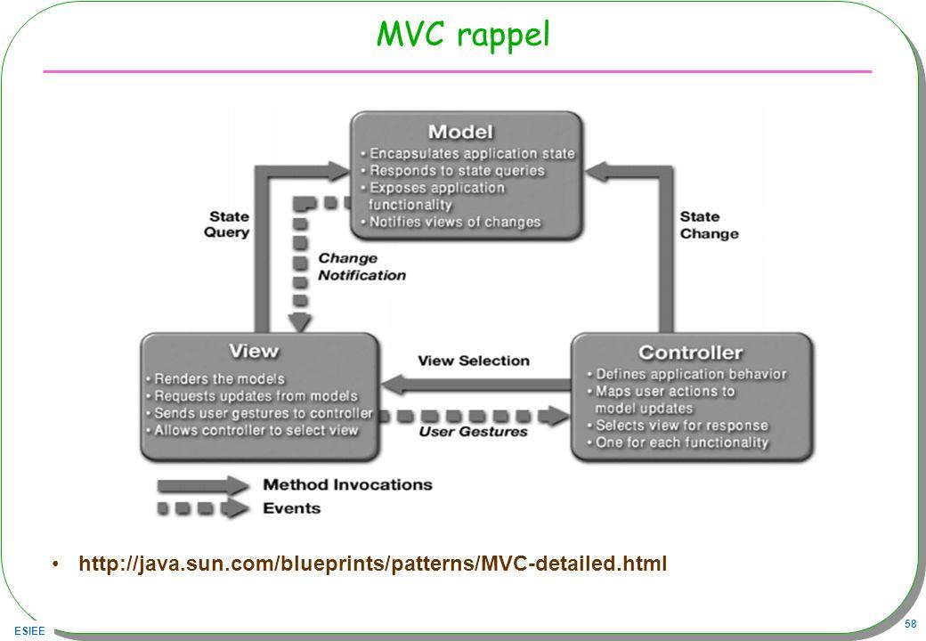 ESIEE 58 MVC rappel http://java.sun.com/blueprints/patterns/MVC-detailed.html