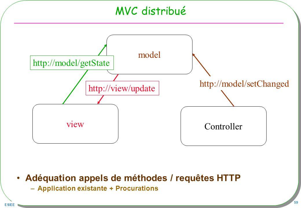 ESIEE 59 MVC distribué Adéquation appels de méthodes / requêtes HTTP –Application existante + Procurations model view Controller http://model/setChang