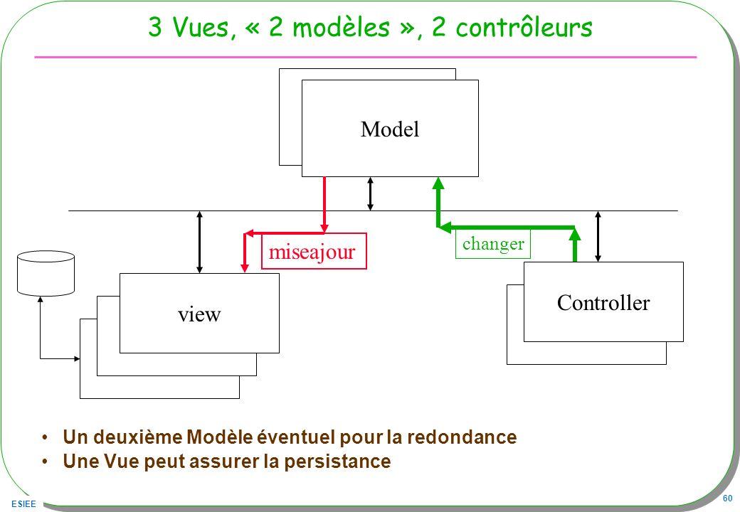 ESIEE 60 3 Vues, « 2 modèles », 2 contrôleurs Un deuxième Modèle éventuel pour la redondance Une Vue peut assurer la persistance Modele Controller vie