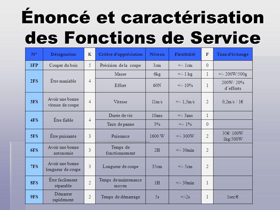 Énoncé et caractérisation des Fonctions de Service N°DésignationKCritère dappréciationNiveauFlexibilitéFTaux déchange 1FPCouper du bois5Précision de l