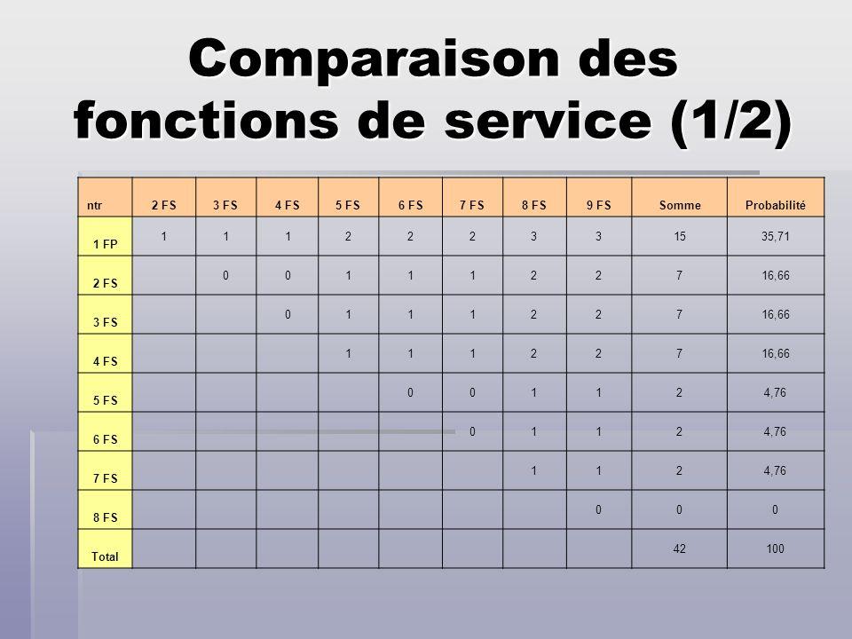 Comparaison des fonctions de service (1/2) ntr 2 FS3 FS4 FS5 FS6 FS7 FS8 FS9 FSSommeProbabilité 1 FP 111222331535,71 2 FS 0011122716,66 3 FS 011122716