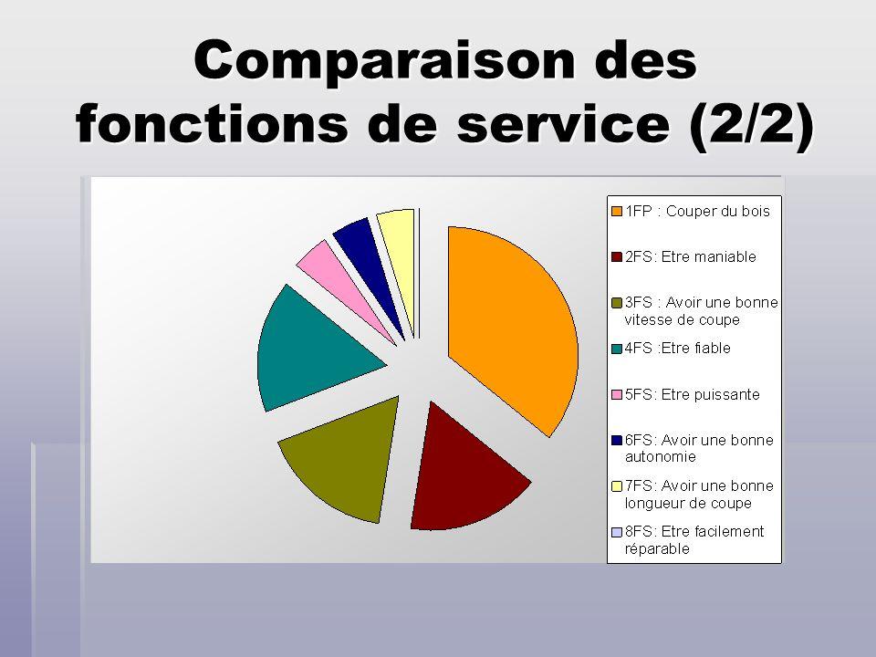Comparaison des fonctions de service (2/2)