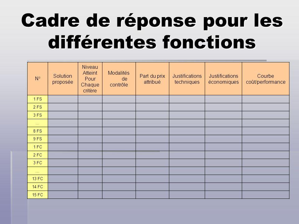 Cadre de réponse pour les différentes fonctions N° Solution proposée Niveau Atteint Pour Chaque critère Modalités de contrôle Part du prix attribué Ju