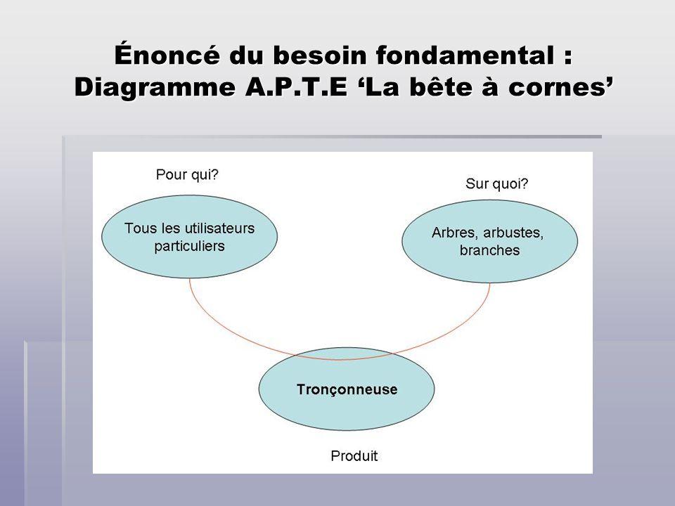 Énoncé du besoin fondamental : Diagramme A.P.T.E La bête à cornes