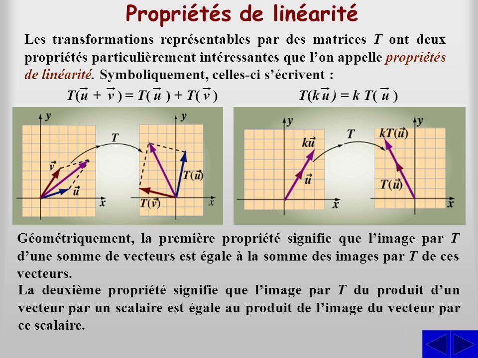 La deuxième propriété signifie que limage par T du produit dun vecteur par un scalaire est égale au produit de limage du vecteur par ce scalaire. Prop