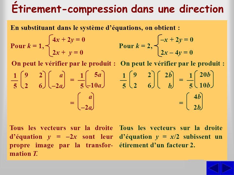 1 5 Étirement-compression dans une direction Résolvons léquation donnée par T(x; y) = k(x; y). On cherche alors (x; y) tel que(9x + 2y; 2x 2x + 6y) =