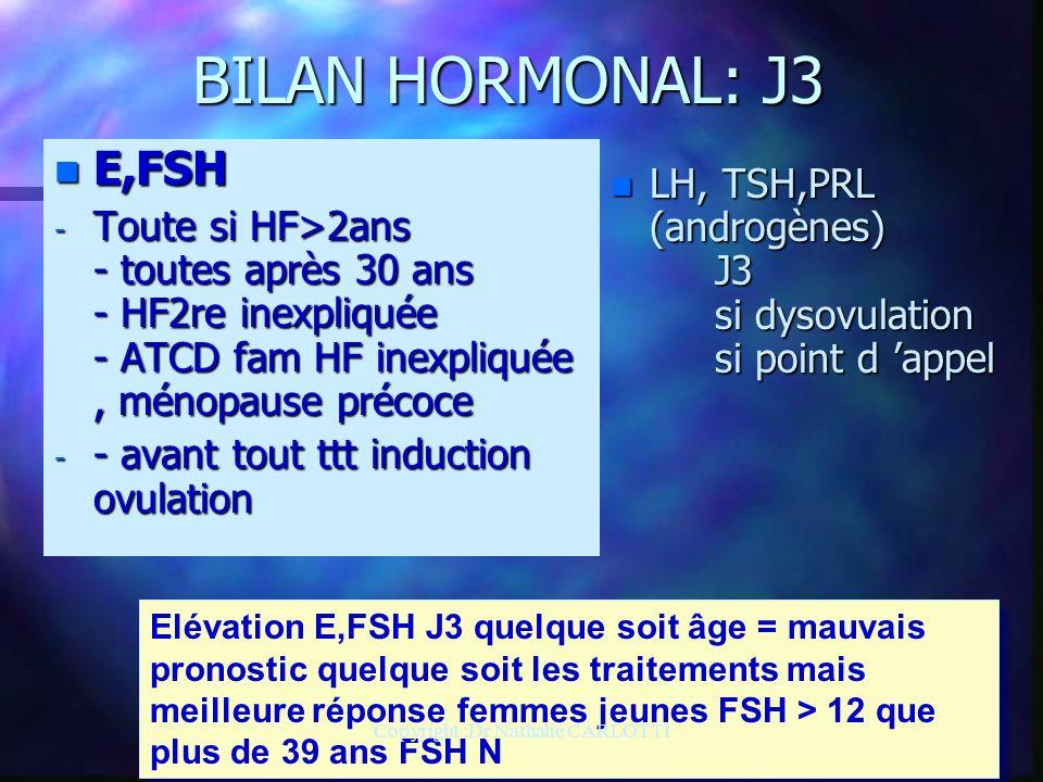 BILAN HORMONAL: J3 n E,FSH - Toute si HF>2ans - toutes après 30 ans - HF2re inexpliquée - ATCD fam HF inexpliquée, ménopause précoce - - avant tout ttt induction ovulation n LH, TSH,PRL (androgènes) J3 si dysovulation si point d appel Elévation E,FSH J3 quelque soit âge = mauvais pronostic quelque soit les traitements mais meilleure réponse femmes jeunes FSH > 12 que plus de 39 ans FSH N Copyright :Dr Nathalie CARLOTTI