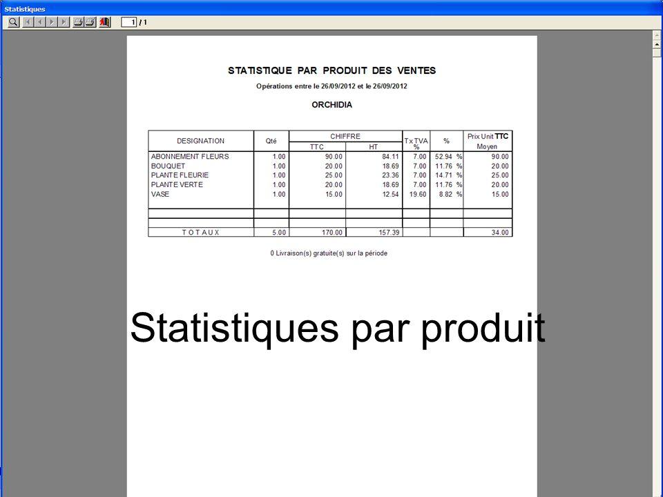 Statistiques par produit