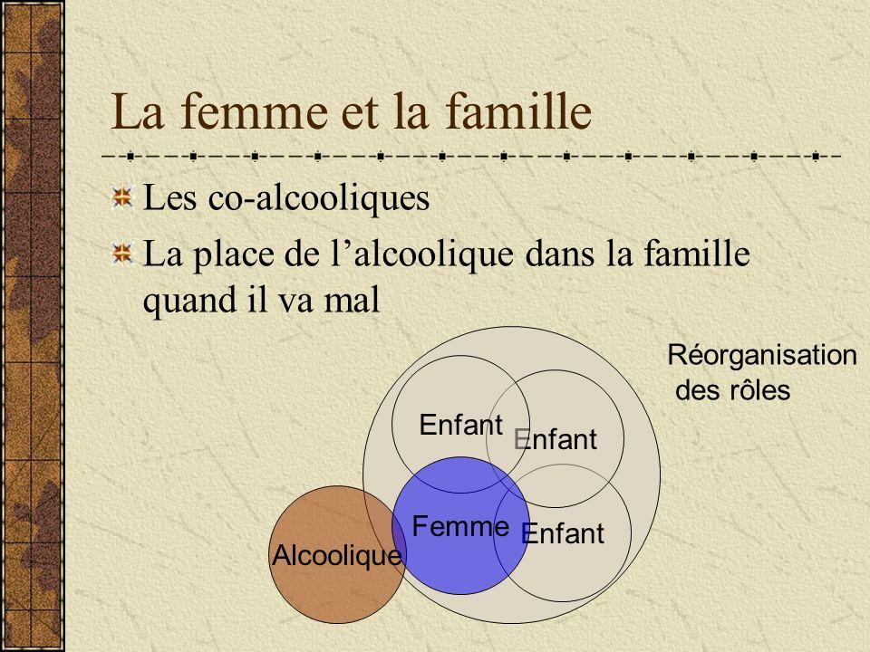 La femme et la famille Les co-alcooliques La place de lalcoolique dans la famille quand il va mal Alcoolique Enfant Femme Réorganisation des rôles