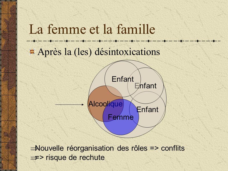 La femme et la famille Après la (les) désintoxications Alcoolique Enfant Femme Nouvelle réorganisation des rôles => conflits => risque de rechute