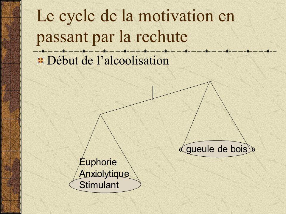 Le cycle de la motivation en passant par la rechute Lalcooolisme Jalouse Possessive Violente Suicidaire Maux physiques divers Euphorie -- Anxiolytique