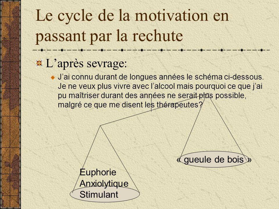 Le cycle de la motivation en passant par la rechute Laprès sevrage: Jai connu durant de longues années le schéma ci-dessous. Je ne veux plus vivre ave
