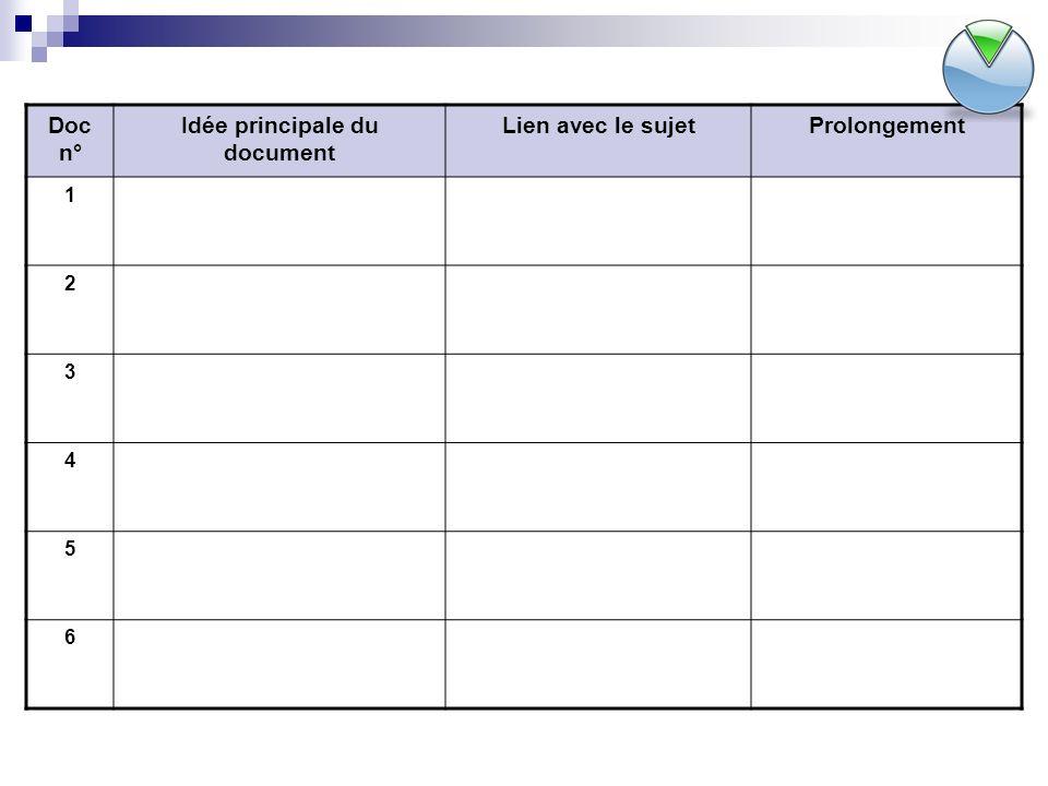 Doc n° Idée principale du document Lien avec le sujetProlongement 1 2 3 4 5 6
