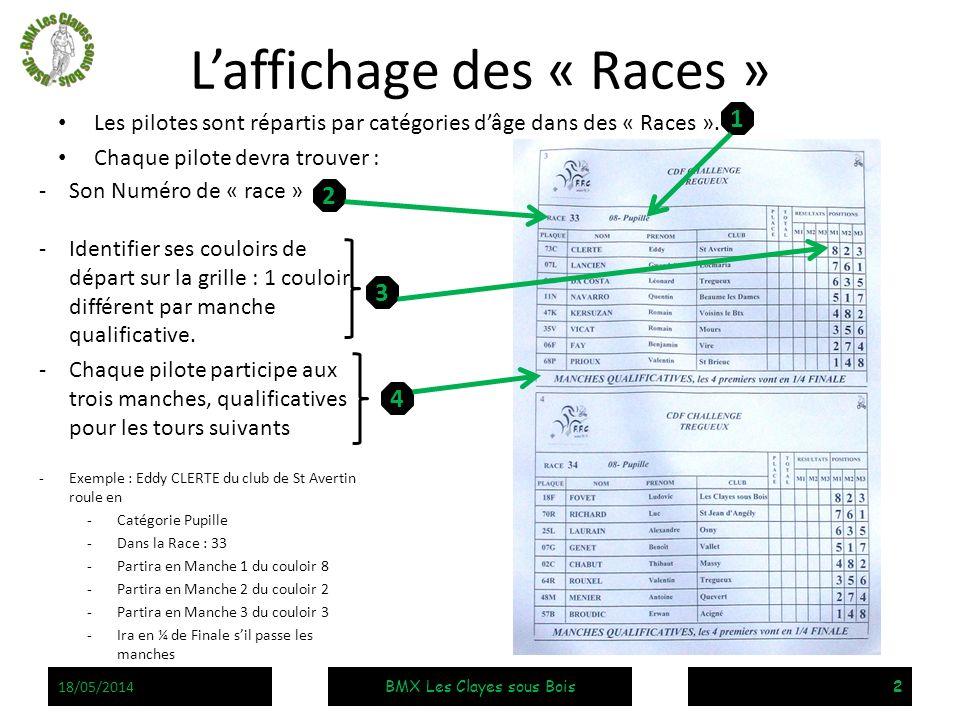 -Son Numéro de « race » -Identifier ses couloirs de départ sur la grille : 1 couloir différent par manche qualificative. -Chaque pilote participe aux