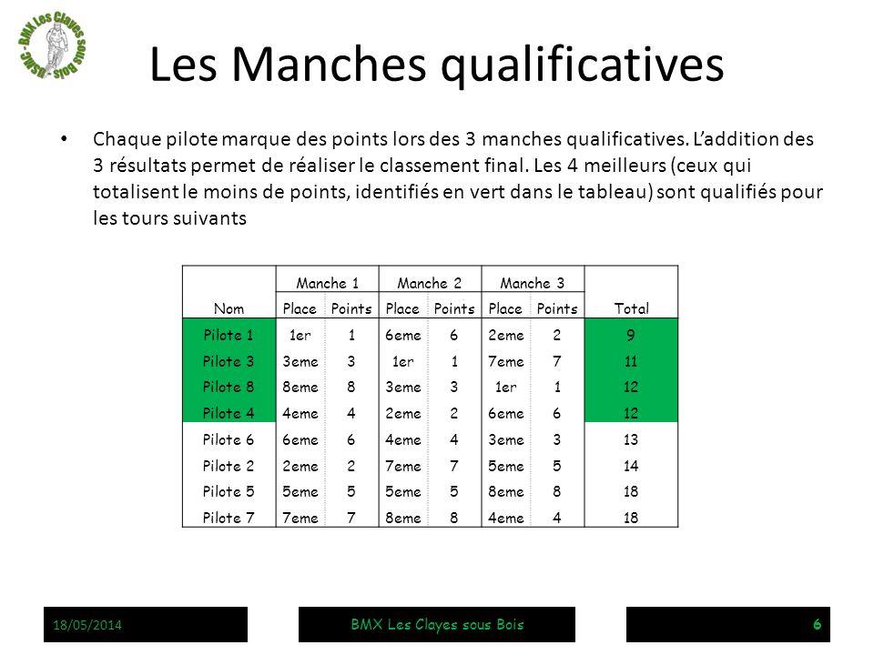 Les Manches qualificatives Chaque pilote marque des points lors des 3 manches qualificatives. Laddition des 3 résultats permet de réaliser le classeme