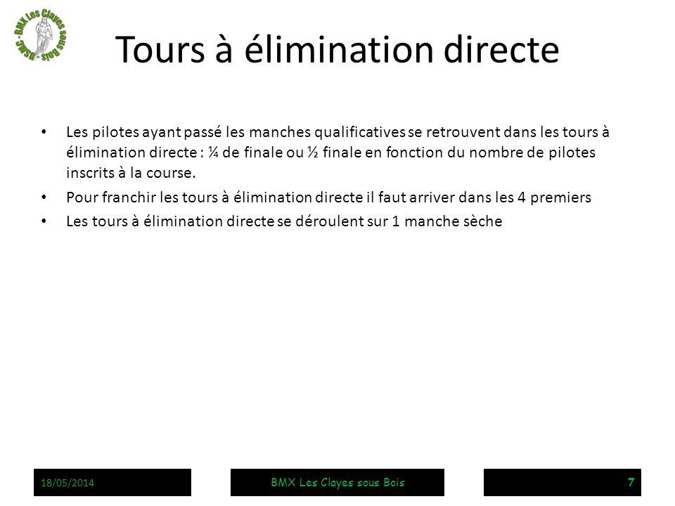 Tours à élimination directe Les pilotes ayant passé les manches qualificatives se retrouvent dans les tours à élimination directe : ¼ de finale ou ½ f