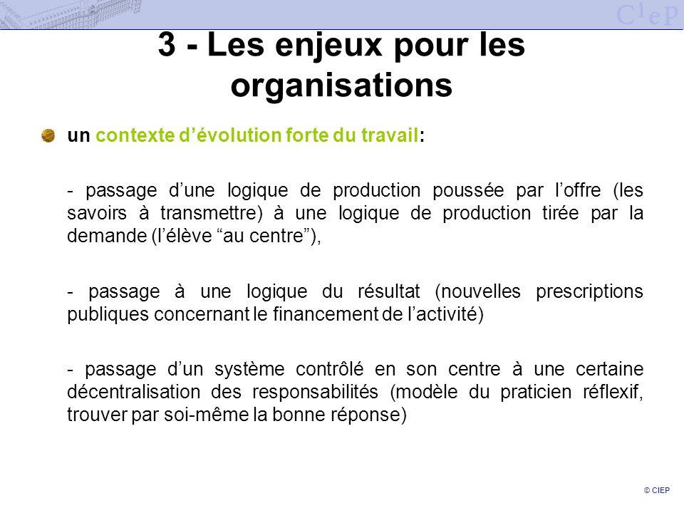 © CIEP 3 - Les enjeux pour les organisations un contexte dévolution forte du travail: - passage dune logique de production poussée par loffre (les sav