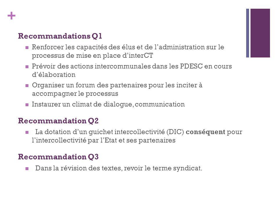 + Recommandations Q1 Renforcer les capacités des élus et de ladministration sur le processus de mise en place dinterCT Prévoir des actions intercommunales dans les PDESC en cours délaboration Organiser un forum des partenaires pour les inciter à accompagner le processus Instaurer un climat de dialogue, communication Recommandation Q2 La dotation dun guichet intercollectivité (DIC) conséquent pour lintercollectivité par lEtat et ses partenaires Recommandation Q3 Dans la révision des textes, revoir le terme syndicat.