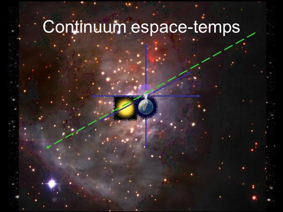 Prise de conscience Continuum espace-temps