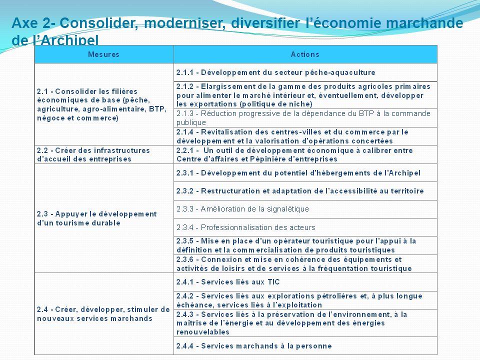 Axe 2- Consolider, moderniser, diversifier léconomie marchande de lArchipel