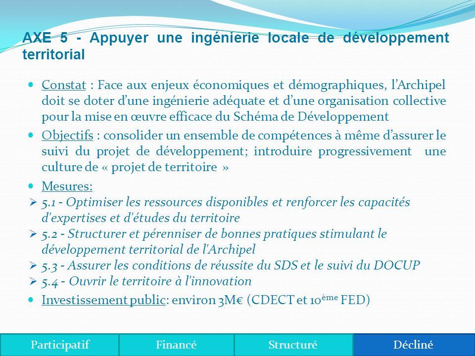 AXE 5 - Appuyer une ingénierie locale de développement territorial Constat : Face aux enjeux économiques et démographiques, lArchipel doit se doter dune ingénierie adéquate et dune organisation collective pour la mise en œuvre efficace du Schéma de Développement Objectifs : consolider un ensemble de compétences à même dassurer le suivi du projet de développement; introduire progressivement une culture de « projet de territoire » Mesures: 5.1 - Optimiser les ressources disponibles et renforcer les capacités d expertises et d études du territoire 5.2 - Structurer et pérenniser de bonnes pratiques stimulant le développement territorial de l Archipel 5.3 - Assurer les conditions de réussite du SDS et le suivi du DOCUP 5.4 - Ouvrir le territoire à l innovation Investissement public: environ 3M (CDECT et 10 ème FED) ParticipatifDéclinéStructuréFinancé