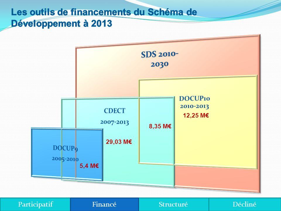 10 ème FED (projet de DOCUP) 20,6 M sur 2010-2013 8,35 M de fléchés dans le CDECT (en lien avec développement des services) 12,25 M répartis sur les axes et mesures du Schéma de Développement DOCUP sous forme projet, validé le 4 décembre (1 ère des 6 étapes franchie le processus sétale en principe sur 12 mois) Calendrier raccourci à 9 mois, démarches du Conseil territorial et SODEPAR pour raccourcir à nouveau ce calendrier.
