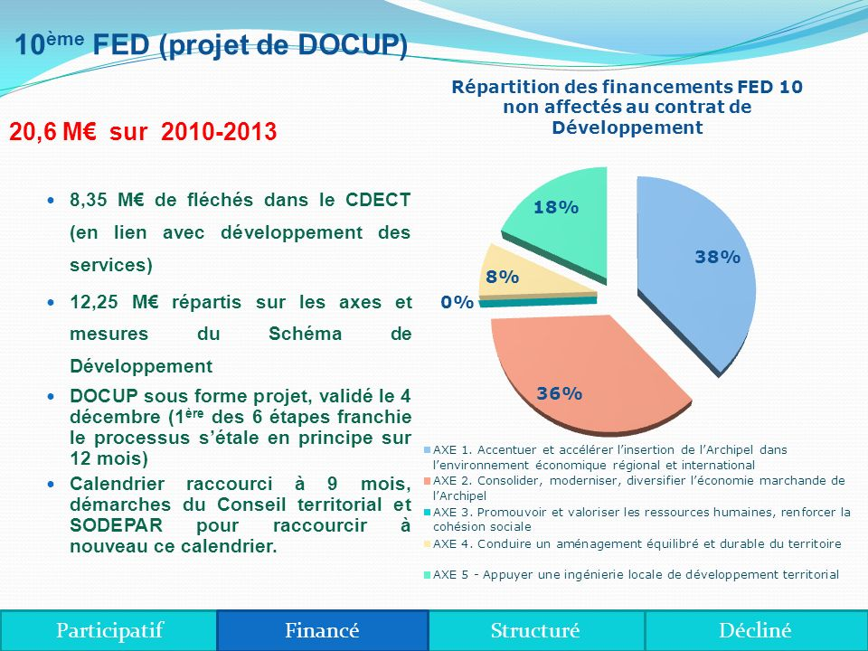 Répartition des crédits entre axes du Schéma de Développement ParticipatifDéclinéStructuréFinancé