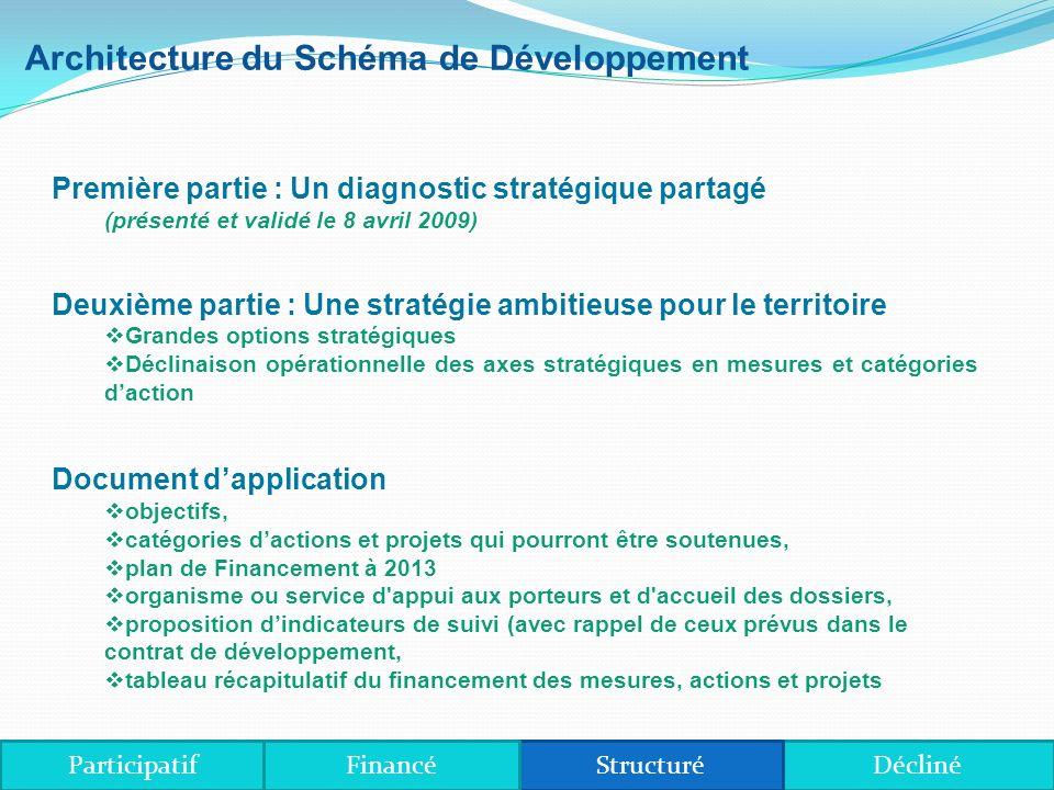 Axe 4- Conduire un aménagement équilibré et durable du territoire ParticipatifDéclinéStructuréFinancé