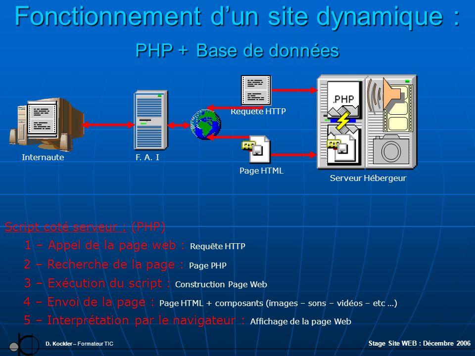 Fonctionnement dun site dynamique : PHP + Base de données D. Kockler – Formateur TIC F. A. I 2 – Recherche de la page : Page PHP Internaute Script cot