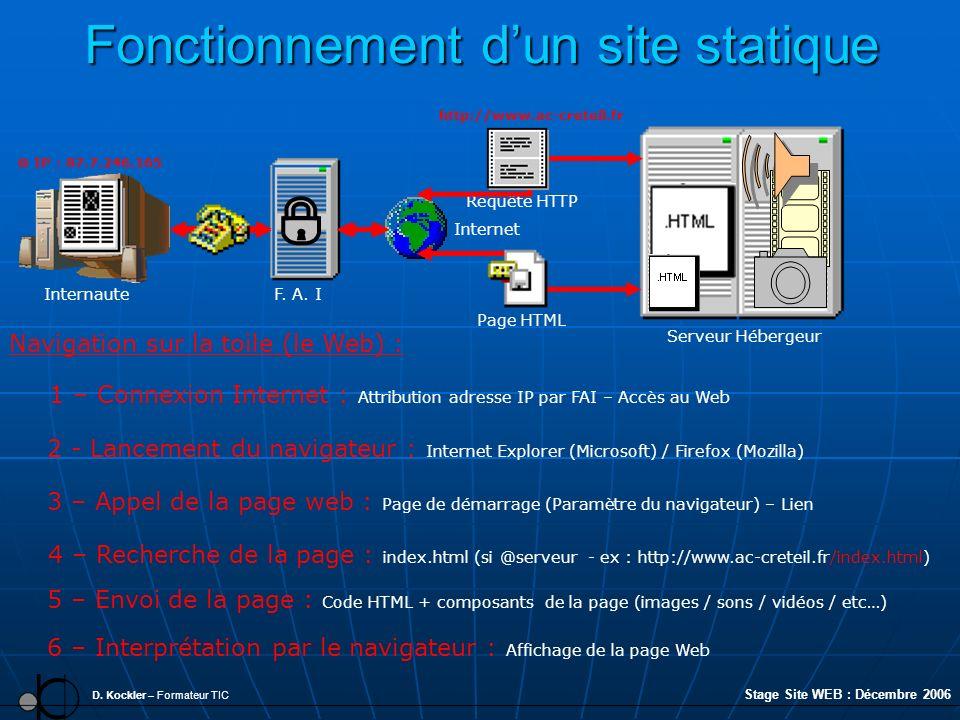 Fonctionnement dun site statique D. Kockler – Formateur TIC F. A. I 3 – Appel de la page web : Page de démarrage (Paramètre du navigateur) – Lien Inte