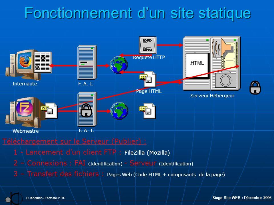 Fonctionnement dun site statique D. Kockler – Formateur TIC 3 – Transfert des fichiers : Pages Web (Code HTML + composants de la page) 2 – Connexions